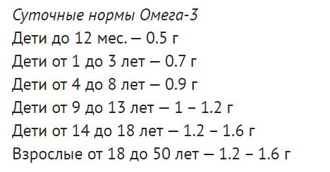 Норма омега-3 зависит от возраста. Фото gubdaily.ru