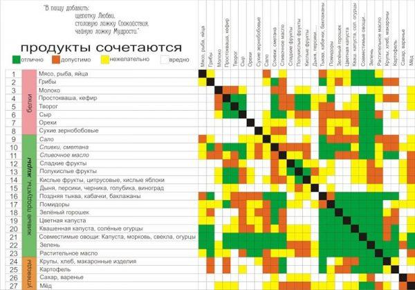 Таблица совместимости продуктов в раздельной системе. Фото liveinternet.ru