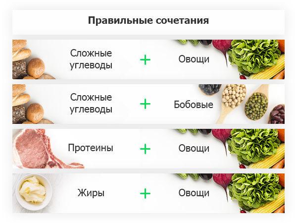 Правильные сочетания продуктов. Фото yapokupayu.ru